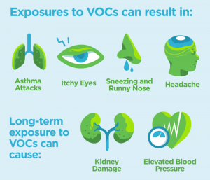 High levels of VOCs have the potential of becoming a health risk.